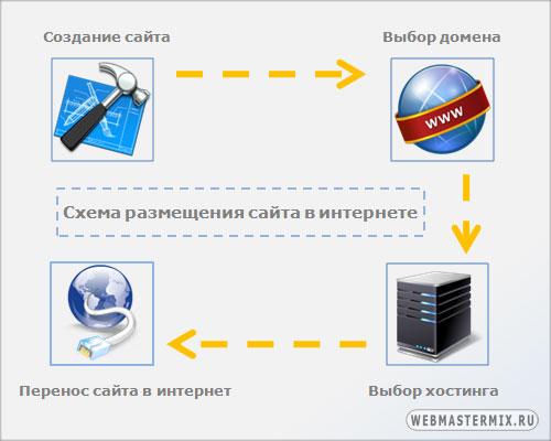 Что такое веб сайт в контакте как его создать - Mobblog.ru